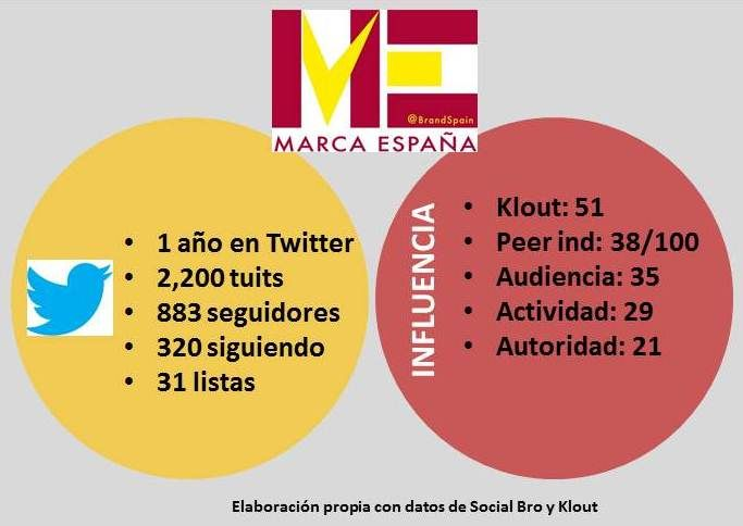Marca España, redes sociales, community management, socialmedia, estrategia, marketing online