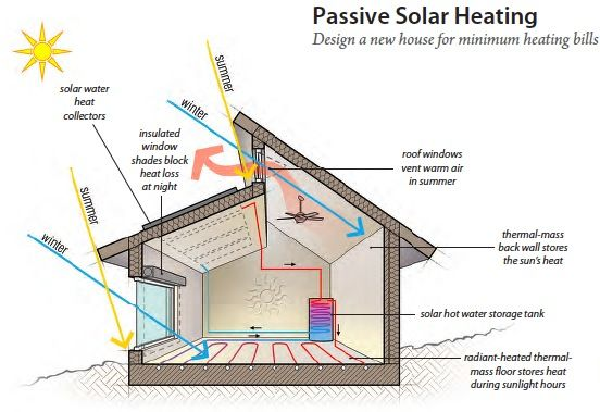 Passive Heating Techniques Notice The Coils And The Placement Of Windows Solar House Plans Passive Solar House Plans Passive House Design