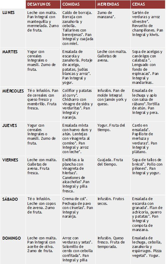 Pin de Alejandra Delaluz en Dietas | Dietas, Nutrición y