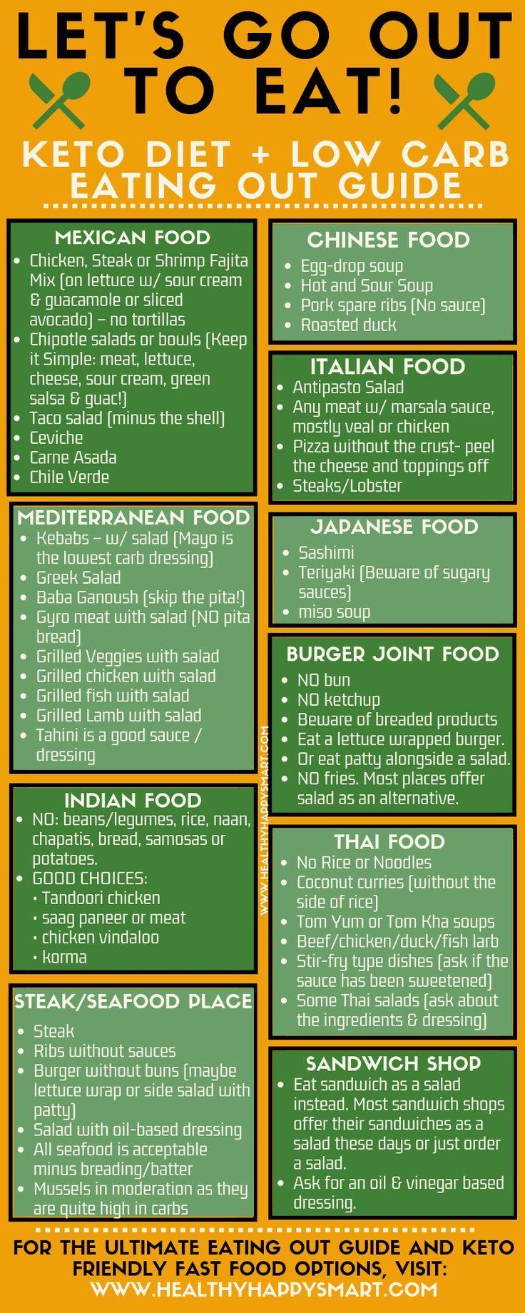 Eating Out Keto Restaurant Guide Uk