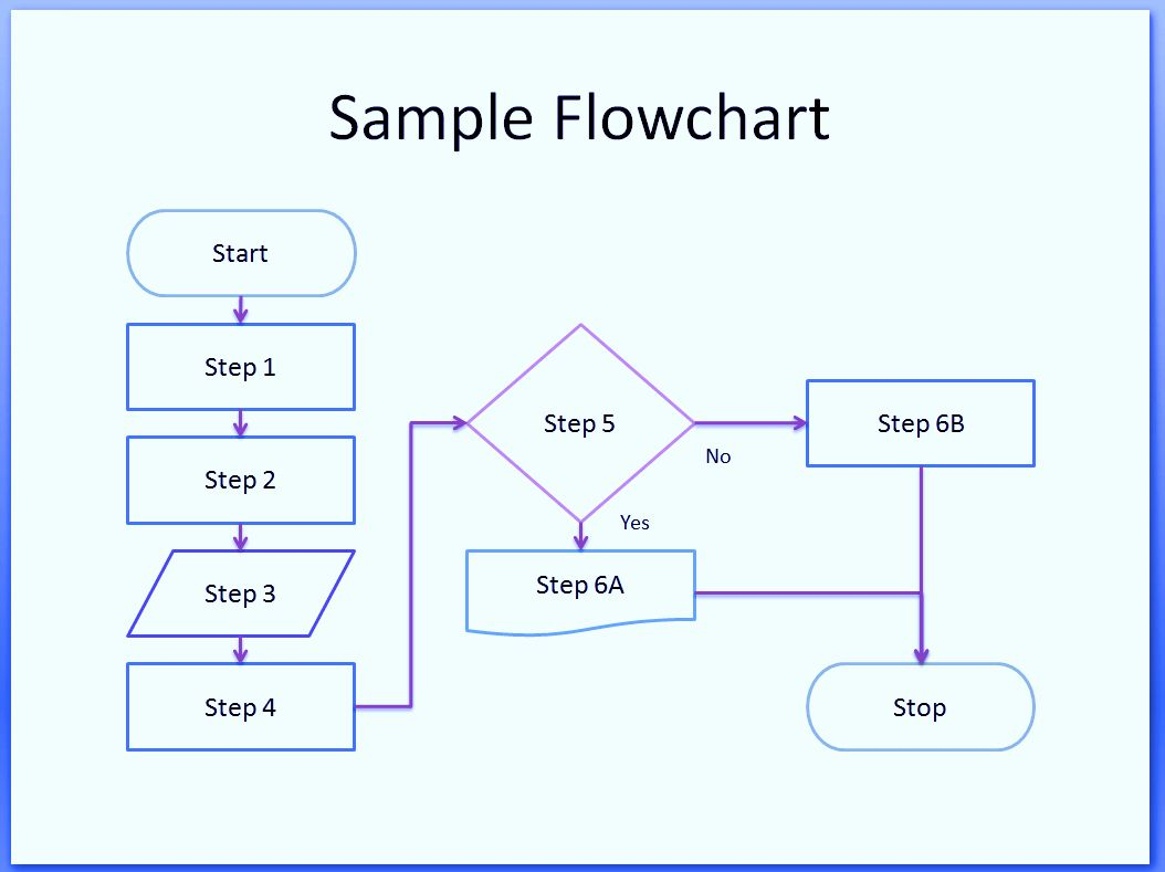 Free Process Flow Chart Template Best Of Process Flow Chart Symbols Template Word Excel Powerpoint Free Flow Chart Template Process Flow Chart Flow Chart Work order flow chart template