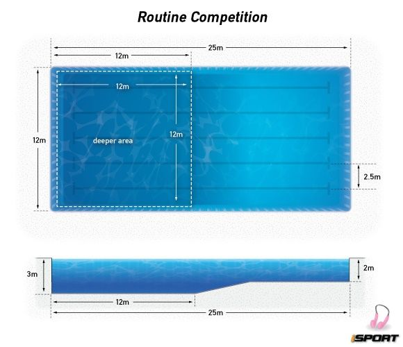 olympic swimming pool diagram amazing design 32620 pools - Olympic Swimming Pool Diagram