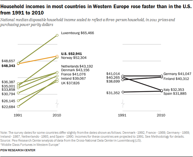 From 1991 To 2010 The Middle Class Expands In France The Netherlands And The United Kingdom But As In The United States Shrin Western Europe Class Fortune