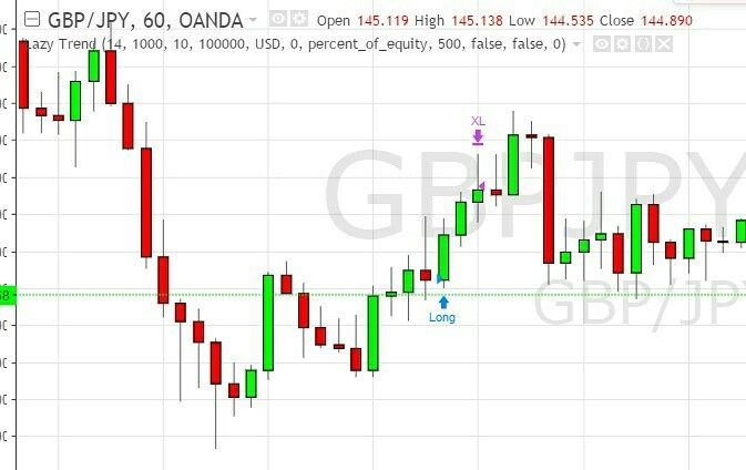 3 5 Profit Gbpjpy Long Trade Forex Trading Profit Get A