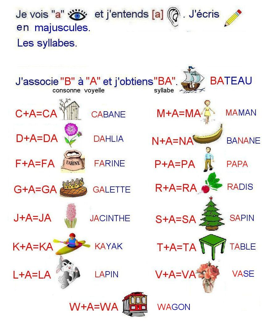 Bilan voyelles-syllabes : la lettre A | Syllabes, Ce1 et ...