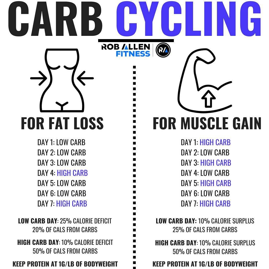 Pin On Carb Cycling Meal Plan