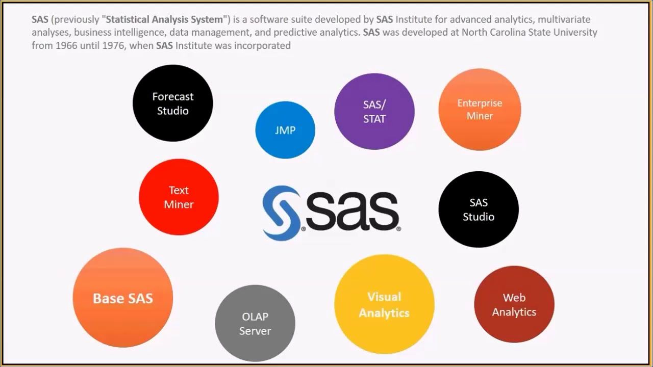 Riding on extensively used analytical sas languages global riding on extensively used analytical sas languages global popularity scholarspro offers sas base certification training course its your first 1betcityfo Images