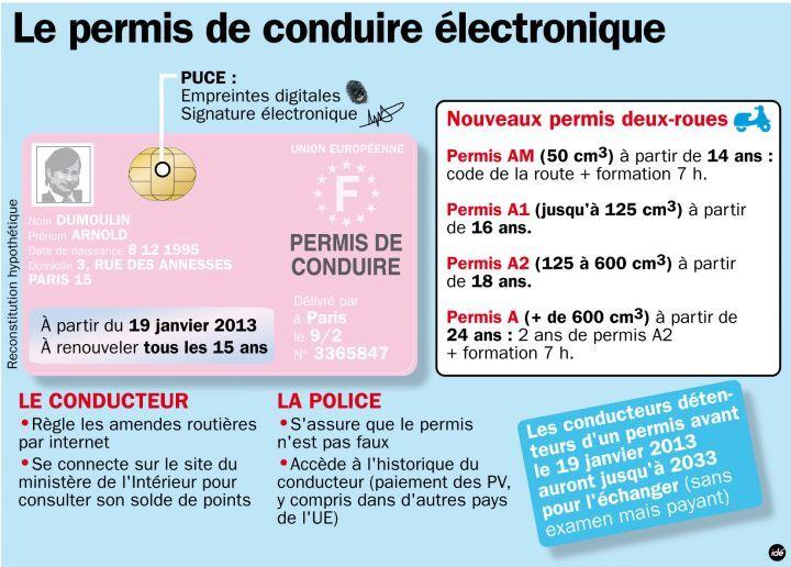 Tout Sur Le Nouveau Permis De Conduire Boarding Pass