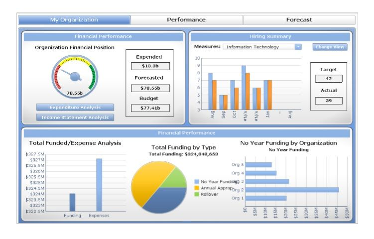 Free Marketing Dashboard Template Excel & PDF
