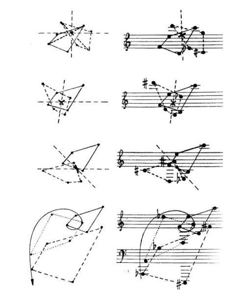 graphical representation of rotation and translation of note configurations  maurice kagel