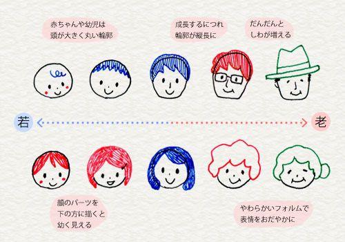 3 2 顔の描きわけ 4色ボールペンで かわいいイラスト描けるかな
