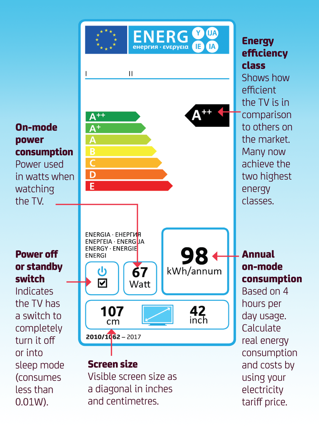 Here S How To Read An Energy Label Energy You Can Do Labels