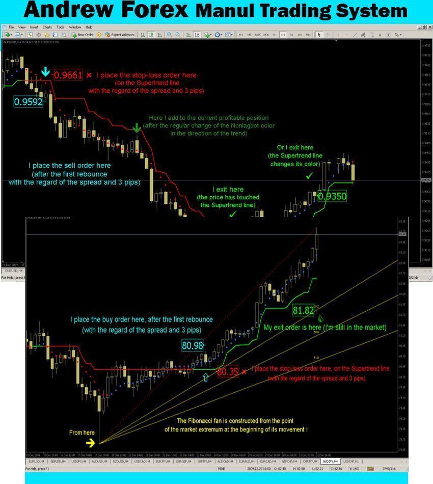 Indicator Mt4 Trend