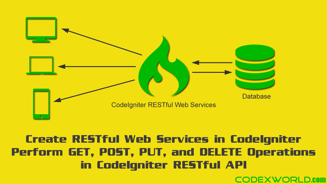 CodeIgniter RESTful Web Services | CodeIgniter | Web development