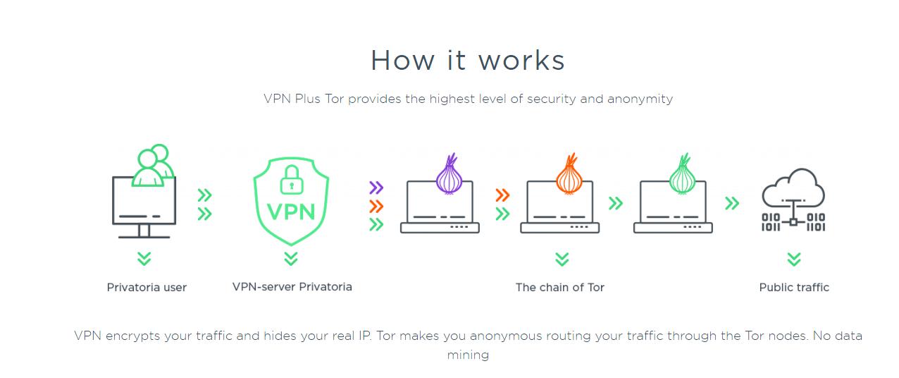 Vpn и tor browser hydra2web мазила тор браузер
