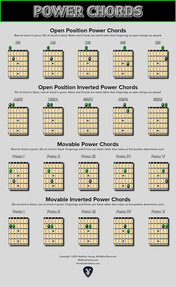 Power Chords are a basic guitar technique using just two notes. The ...