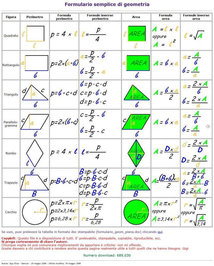 FORMULARIO GEOMETRICO Geometría, Formula perimetro y Tecnologia - new tabla periodica en memorama
