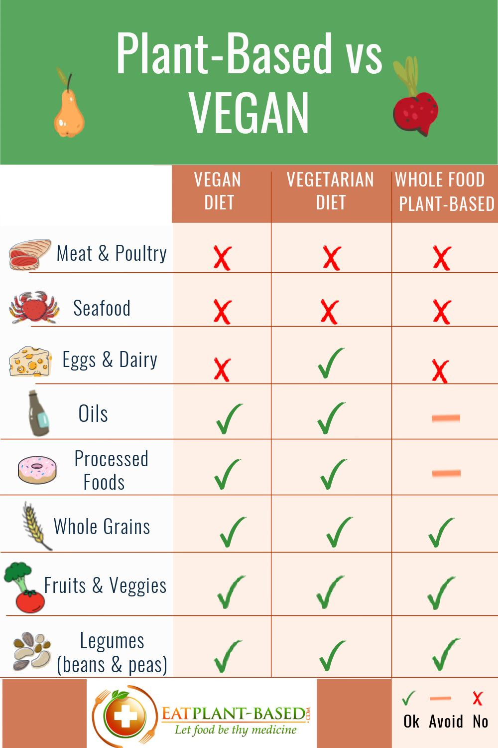 What S The Difference Between Plant Based Vegan Plant Based Diet Recipes Plant Based Plant Based Snacks