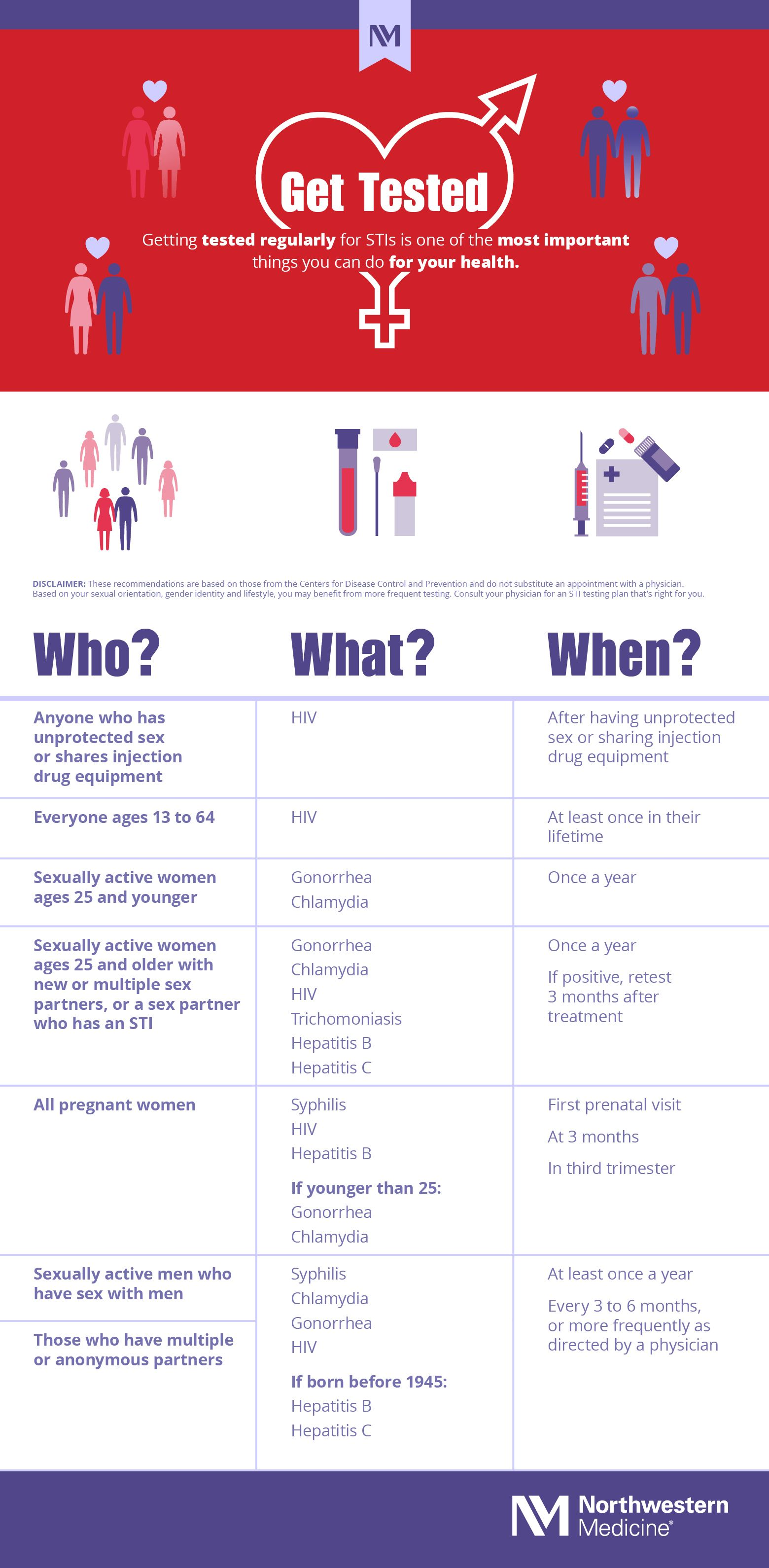Sti Testing Who What And When Disease Infographic Infographic Sexually Transmitted Diseases