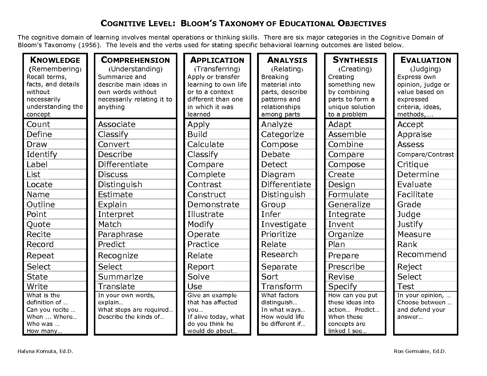 Bloom S Taxonomy Of Educational Objectives
