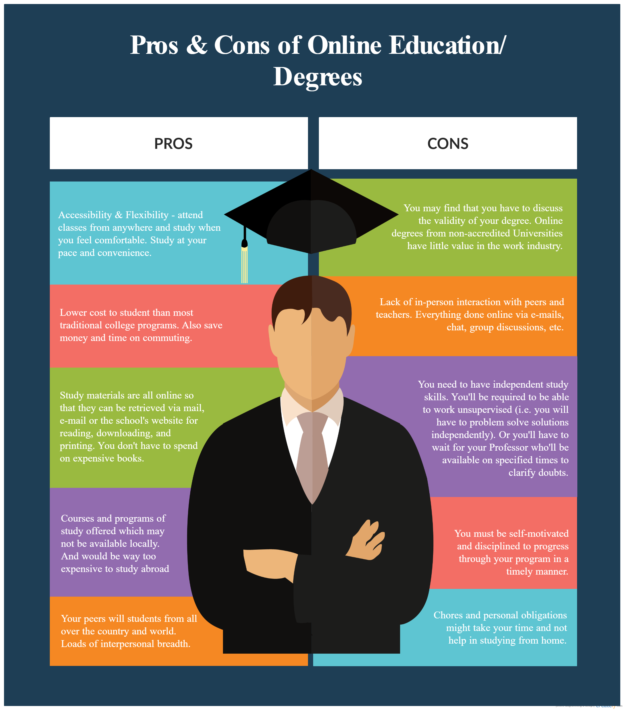 A T Chart On The Pros And Cons Of Online Education Tchart