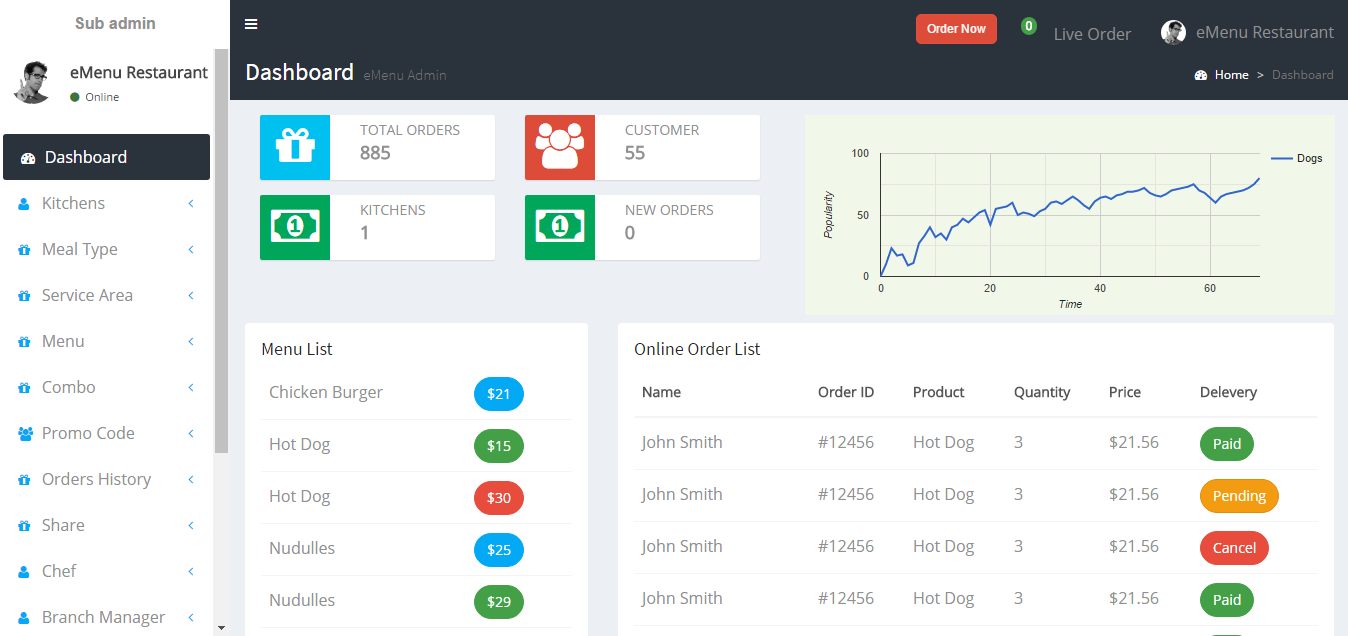 This is one admin panel dashboard for check whole status