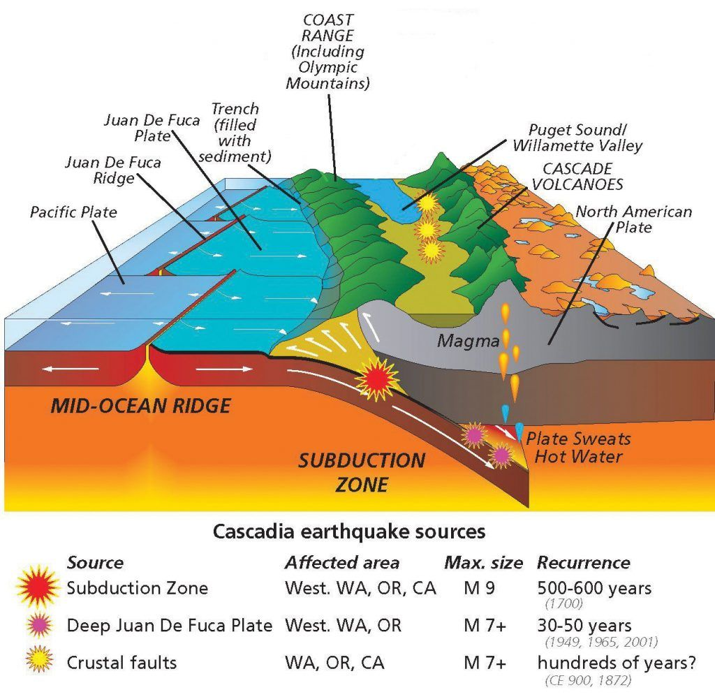 Pacific Northwest Megaquake It May Be Just Around The Corner Subduction Zone Volcano Subduction