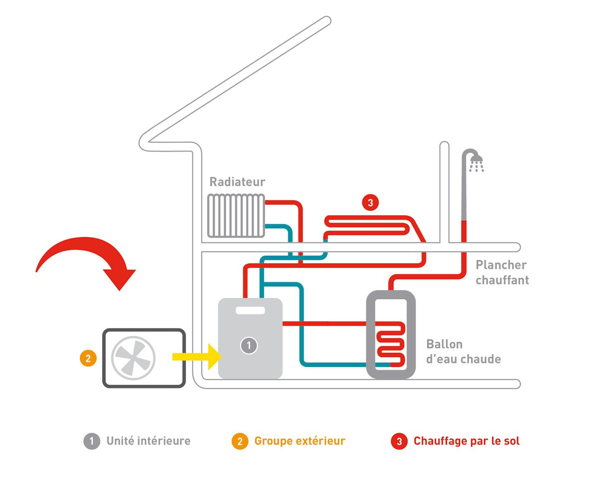 Schema Comment Fonctionne Une Pompe A Chaleur Air Eau Pompe
