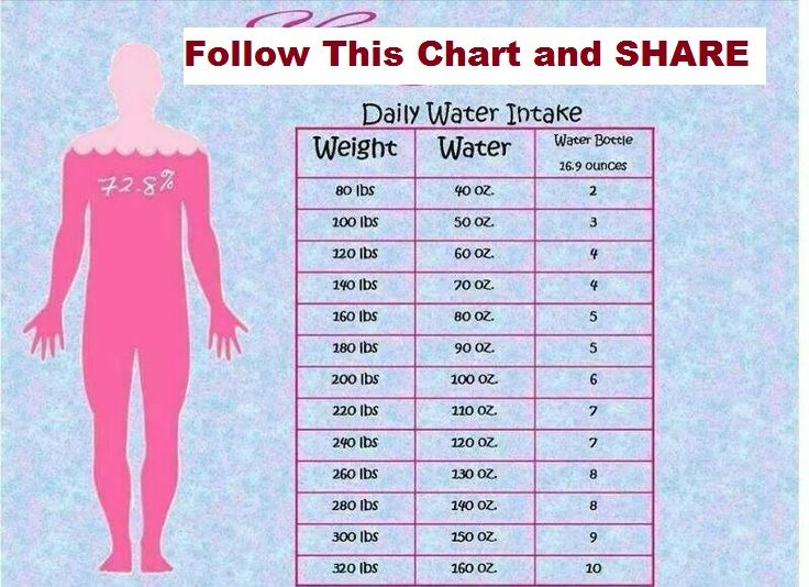 How Much Water Should I Drink For A Healthy Body The Amount Of Water You Should Drink Depends On Your Weight Your Daily Water Intake Water Intake Chart Health