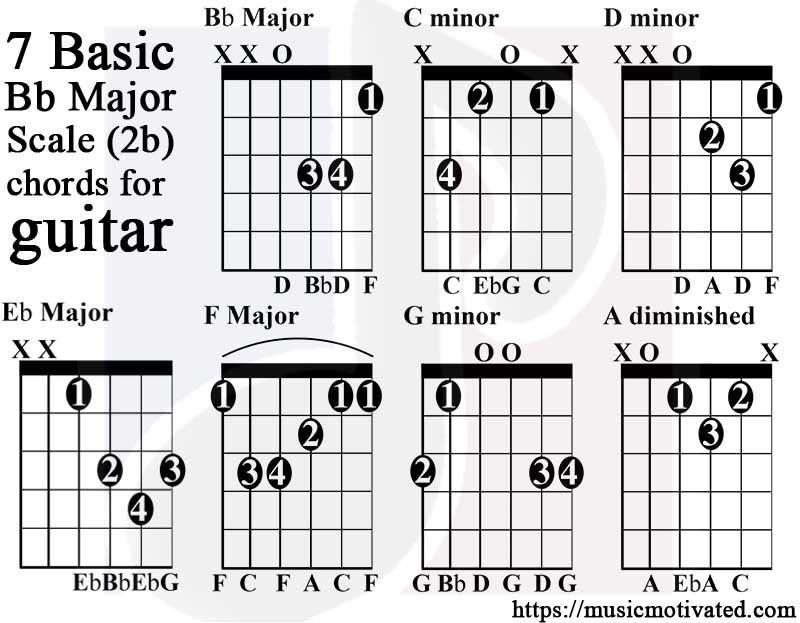 B flat major scale guitar tabs guitar chords guitar