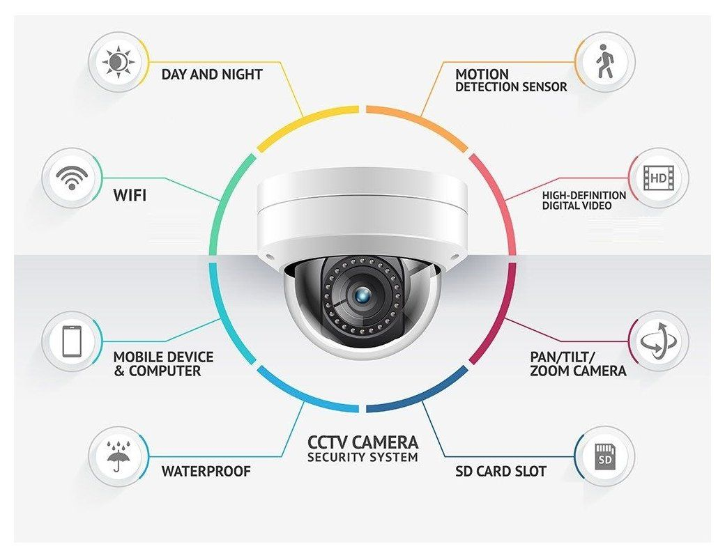 Home Security Cameras Installation Los Angeles Cctv Security Cameras Cctvsecur In 2021 Cctv Security Systems Security Camera Installation Security Cameras For Home