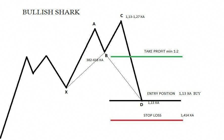Bullish Shark Trading Rules Forex Trading Harmonic Patterns