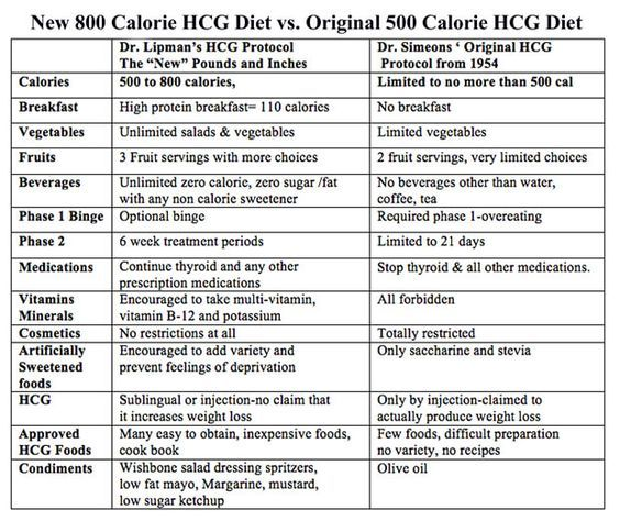 Review Of 800 Vs 500 Calorie Hcg Diet Hcg Diet 800