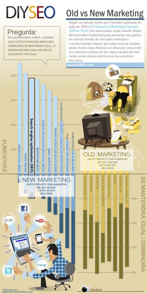 Impacto de Social Media frente a la publicidad tradicional