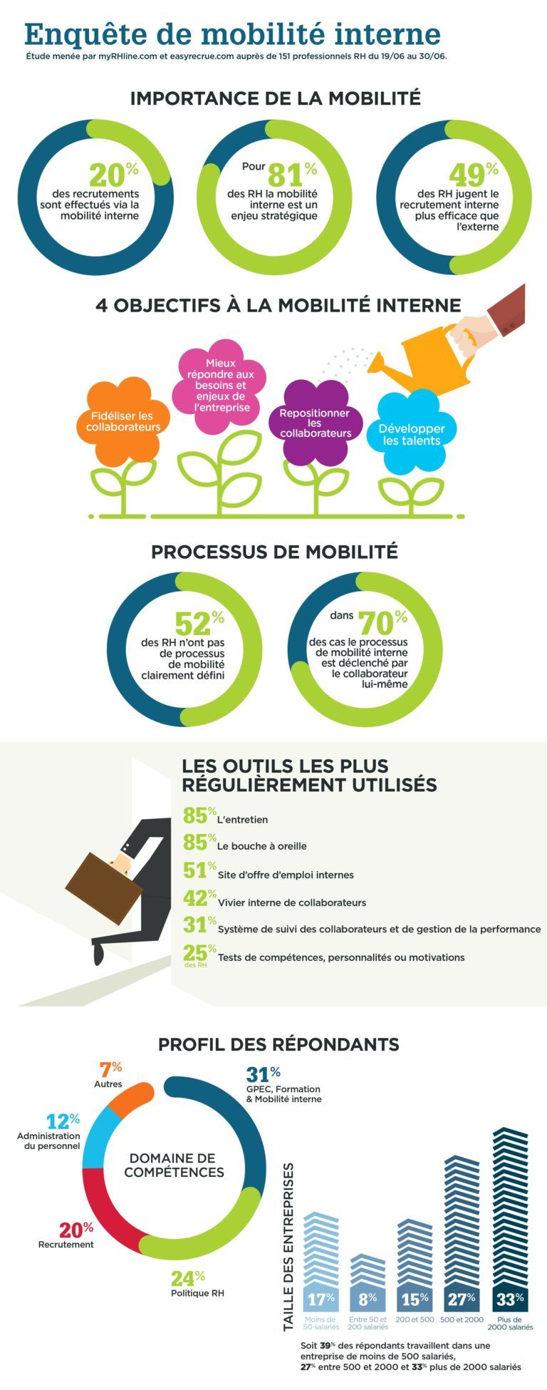 Epingle Sur Infographies