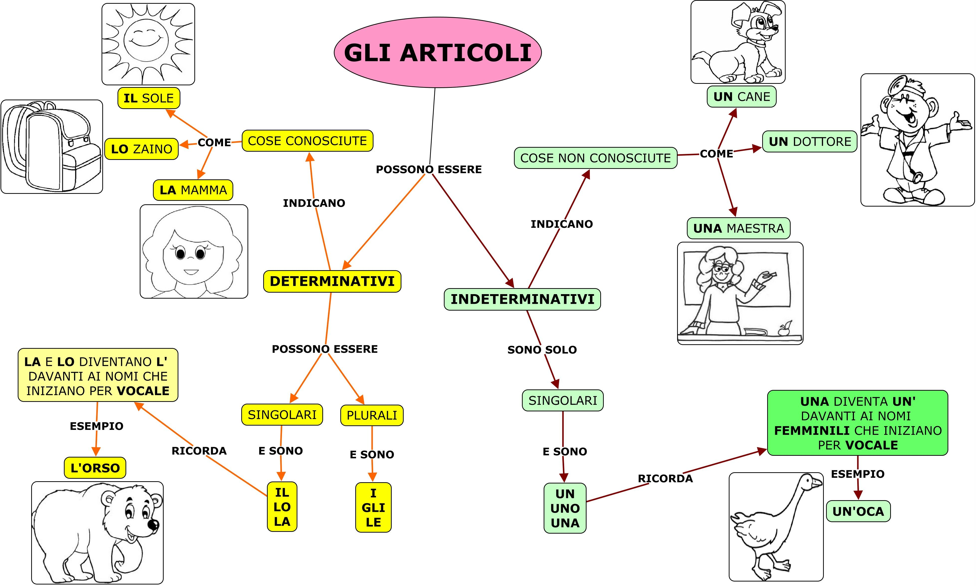 Articoli6 Jpg 3912 2349 Mappe Concettuali Mappa Attività Di Grammatica