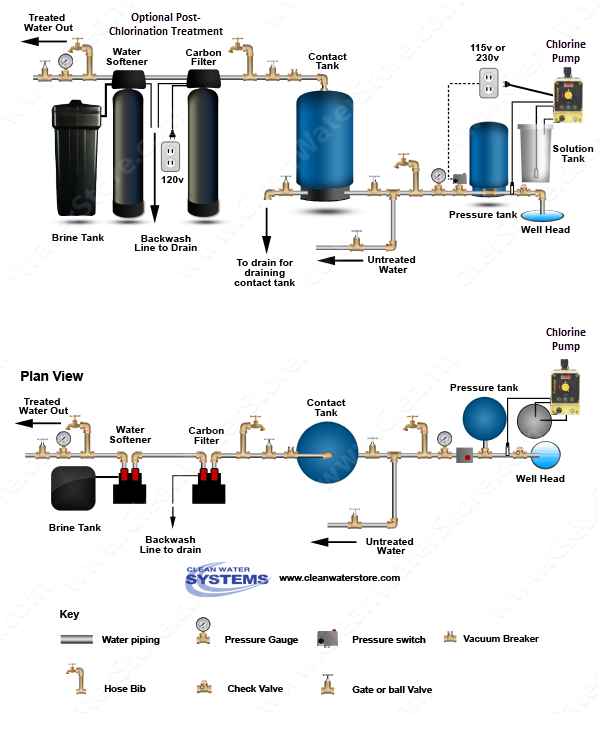 Chlorinator Well Water Package J Pro 22 15 Gal Solution Tank Water Purification System Water Treatment System Home Water Filtration