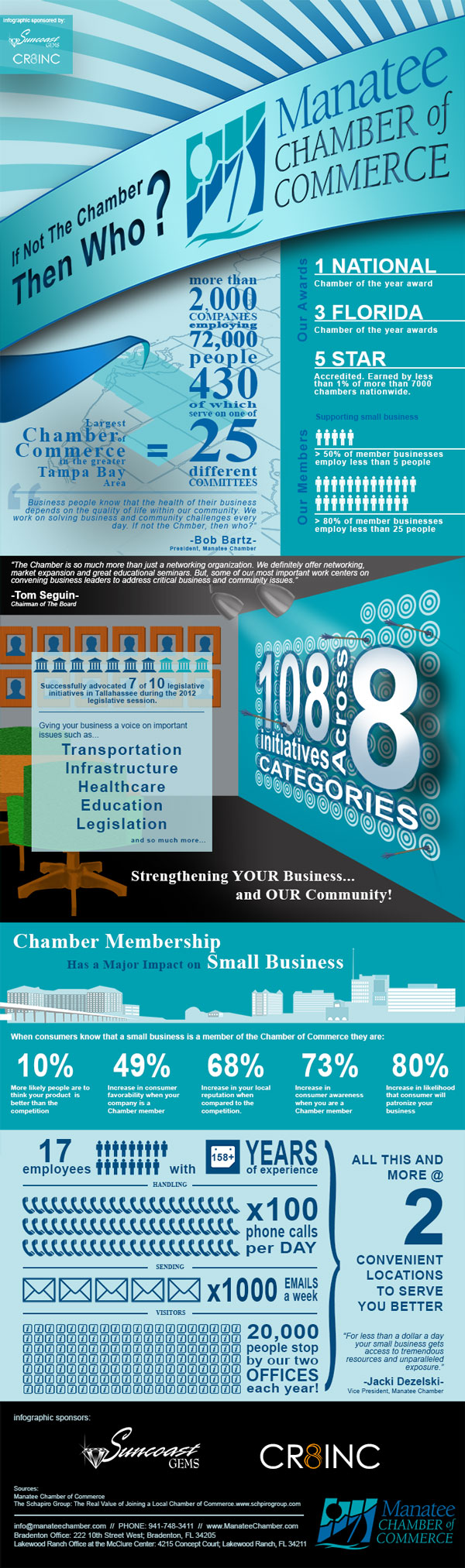 If Not The Chamber Then Who? Another infographic by