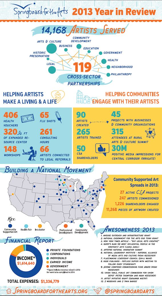 Springboard for the Arts annual report Report out infographics - example of a financial report
