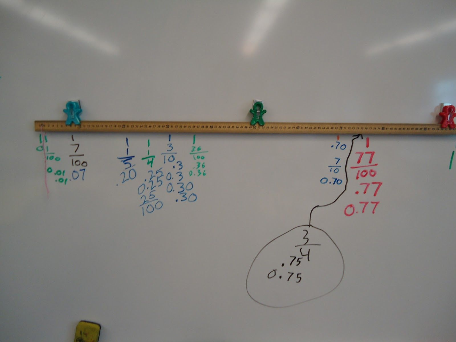 The Elementary Math Maniac: Using Meter Sticks For A Decimal Number Line