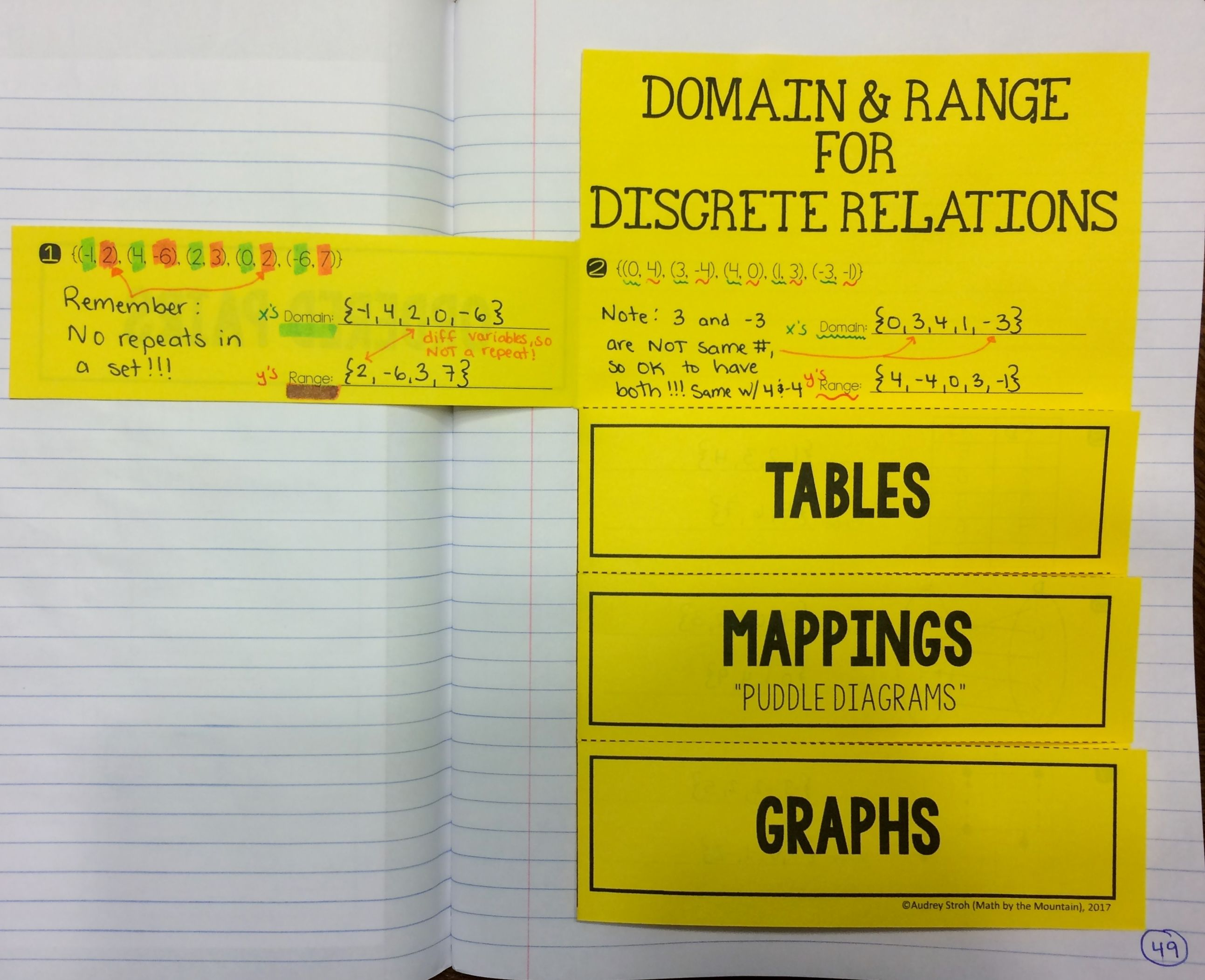 Domain And Range Foldable With Multiple Representations