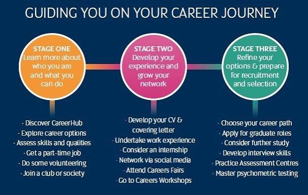 Career Journey Dreamjob Sport Management Journey Development