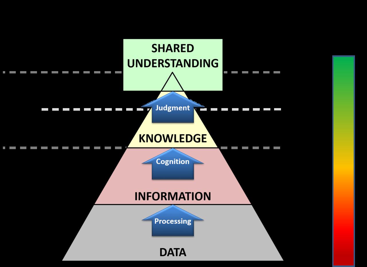 Km Pyramid Adaptation Dikw Pyramid Wikipedia Project