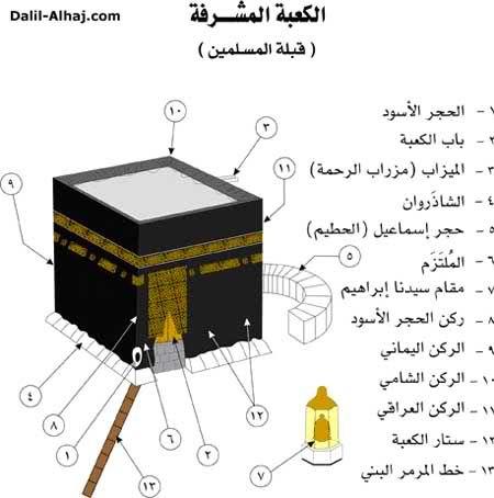 معلومات عن المسجد الحرام في مكة المكرمة منتديات الشهيد صدام Islamic Posters Islam For Kids Islam