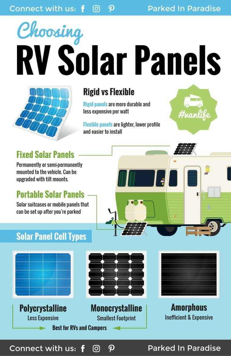 Huge guide for how to choose the best solar panels for RV or camper van living! This article goes o