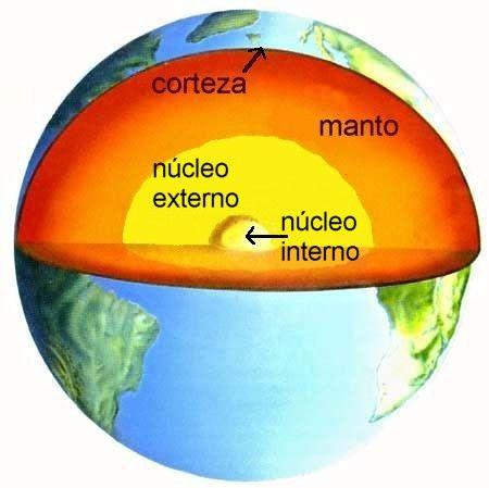 Las Capas De La Tierra Para Imprimir Y Colorear Capas De La Tierra Nucleo De La Tierra Planeta Tierra Para Niños