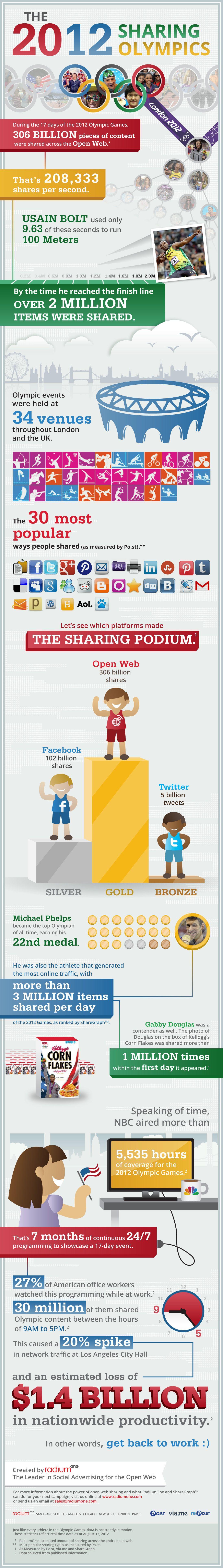 Olympics Social Media stats
