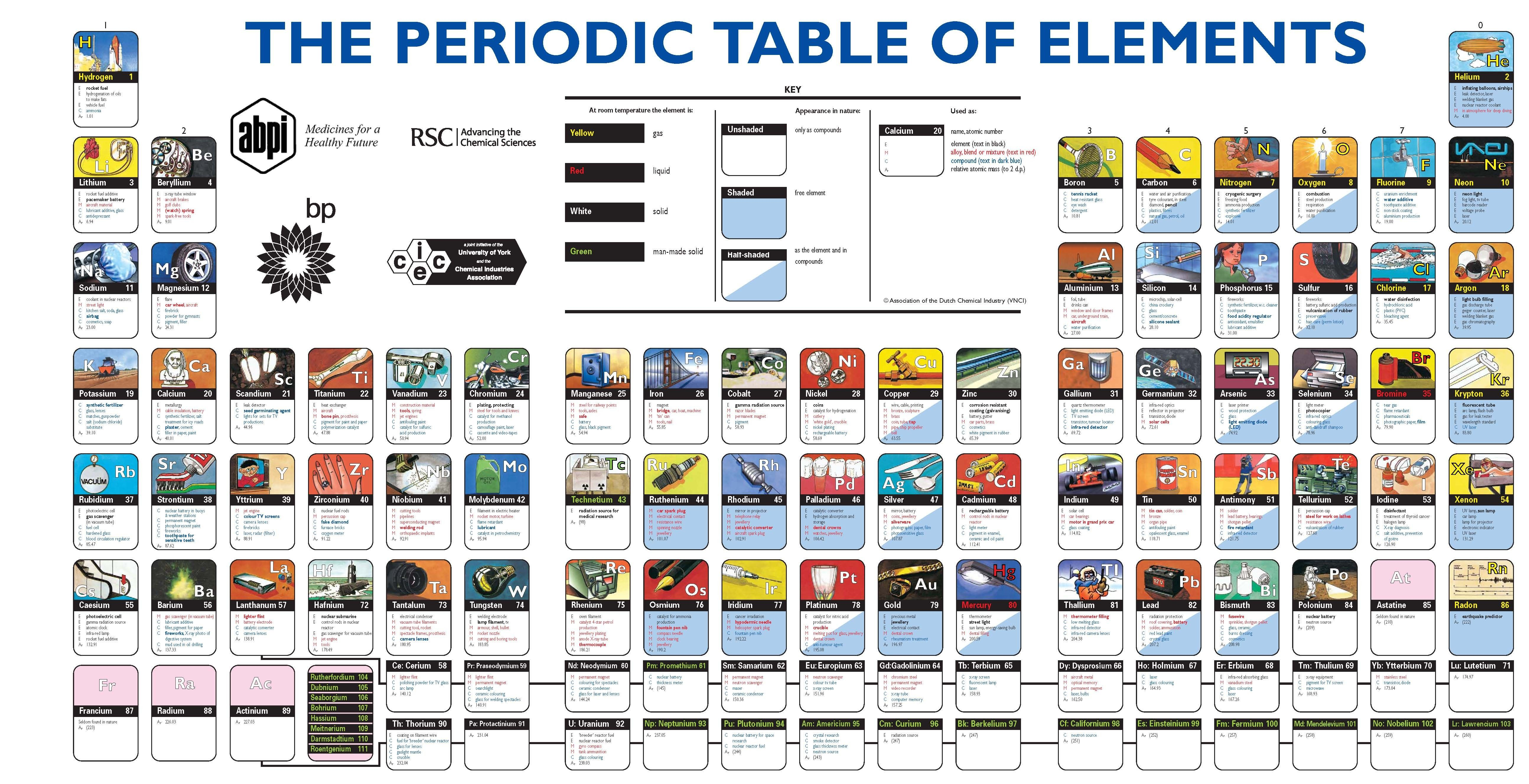 Best Of Periodic Table Of Elements Song Lyrics In Hindi