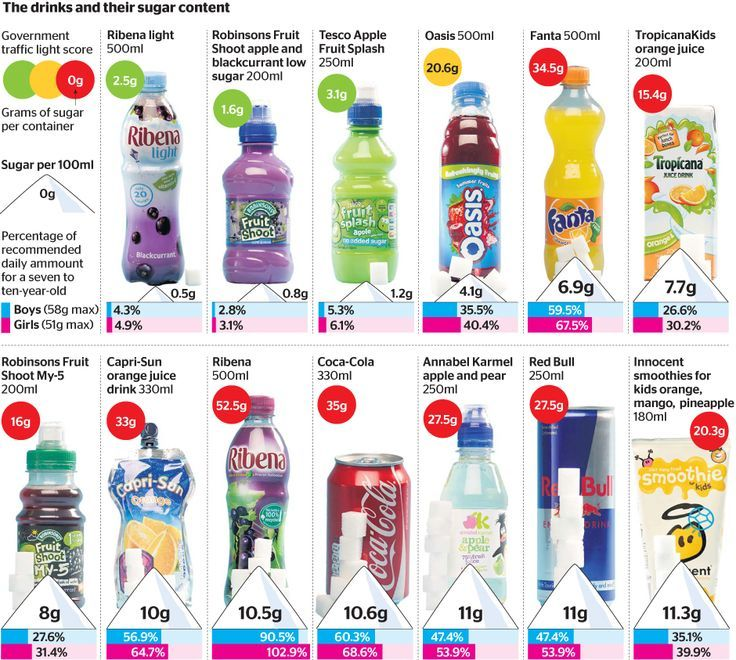 Pin by Leah Hendricks on Healthy Eating Sugar in drinks