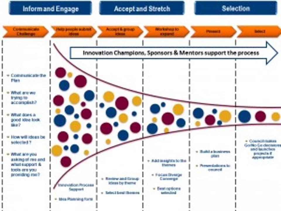 Innovation What S New Innovation Innovation Management Innovation Strategy